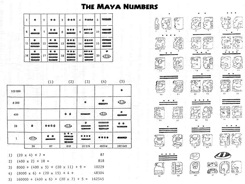 Ancient Mayan Number System